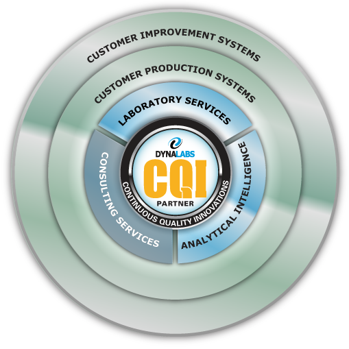 continuously improving the quality of service provided