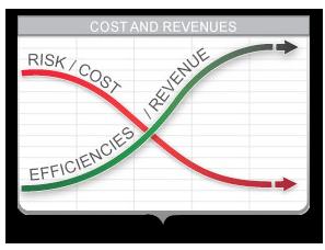 art_CQI_Cost-Time-Grid