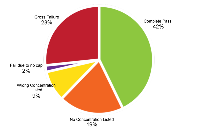 PieChart_Figure5